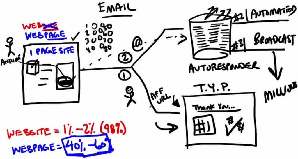 Email profits