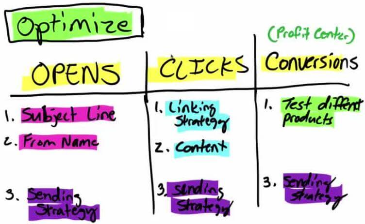 Optimize Opens, Clicks And Conversions