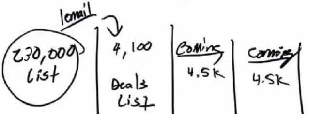 4100 Deals List