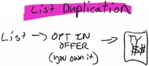 List Duplication Method