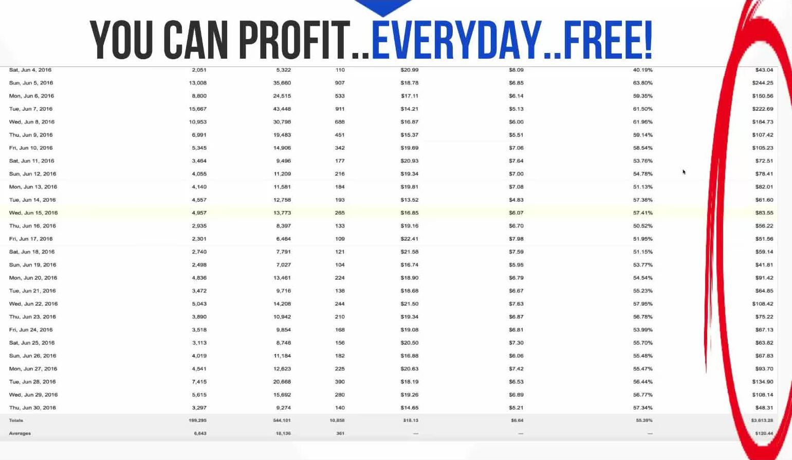 you can profit everyday free