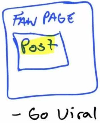 Viral Fan Page Post