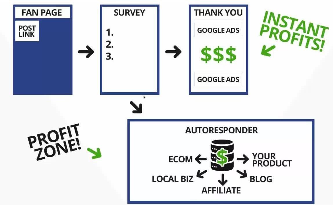 Your fan page success formula