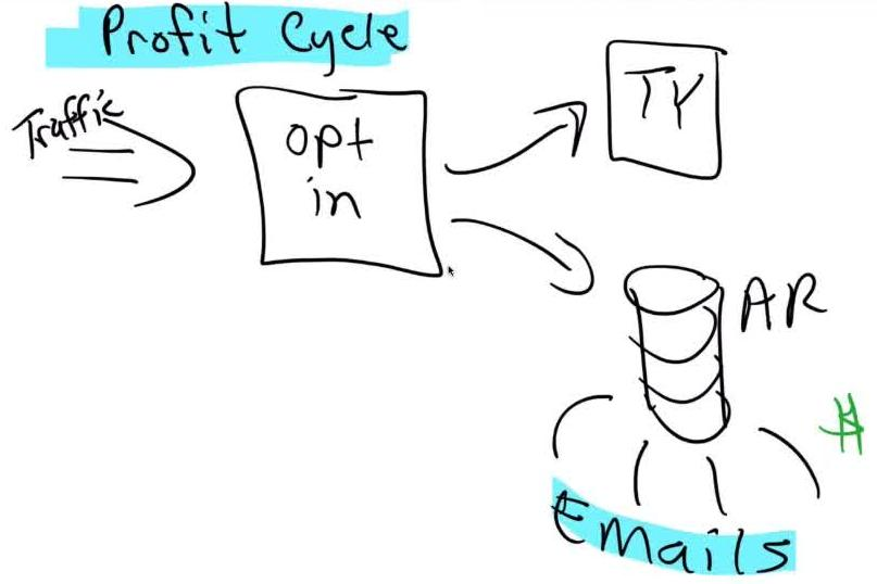 Profit Cycle