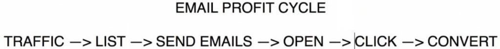 20170316-05-1-email-profit-cycle