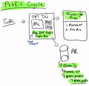 20170413_00007 Profit Cycle Funnel