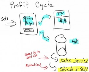 20170608_00004 Profit Cycle