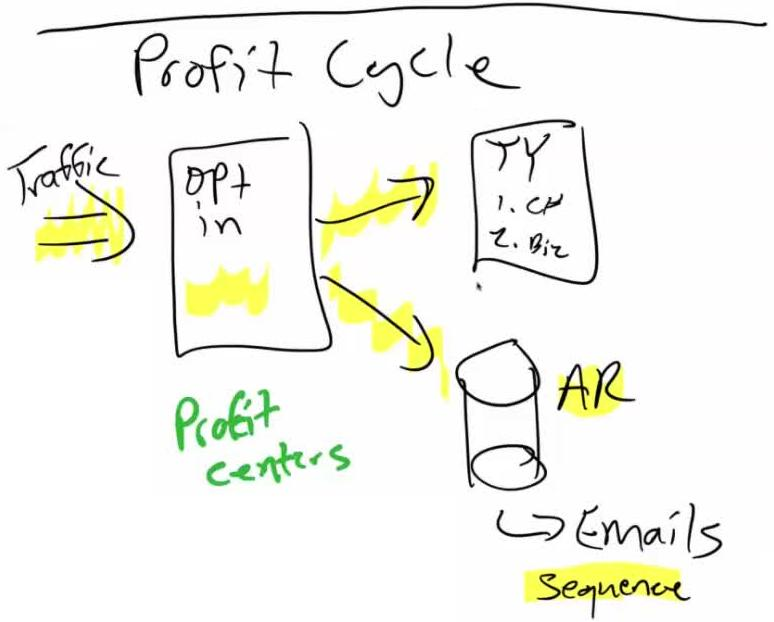 20170615_00021 Profit Cycle